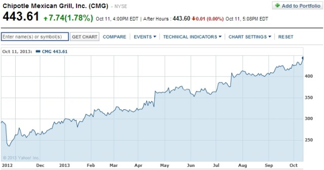 Chipotle (CMG) stock for the past year