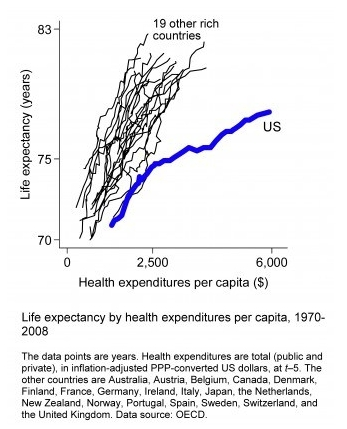 Health care costs and life expectancy