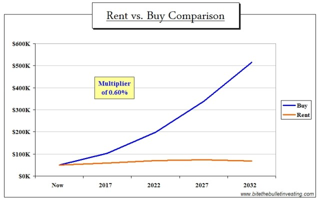 rent or buy 0.6