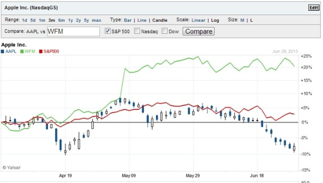 Yahoo finance apple stock options