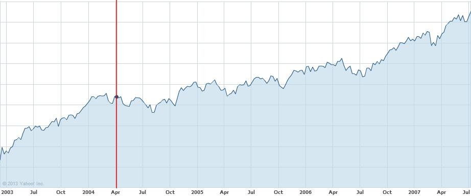 Stock market 3/11/03 - 7/9/07
