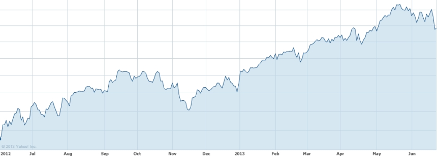 Stock market June 2012 - June 2013