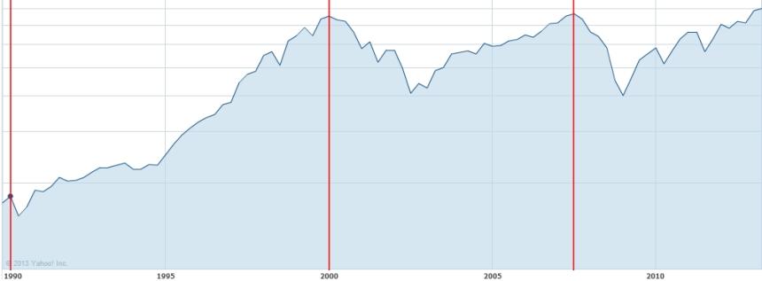 Stock market 1990 - Present
