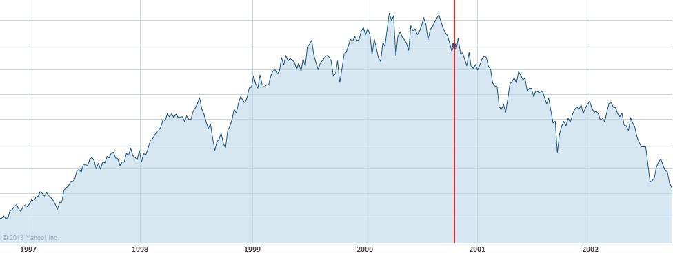 Stock market 10/21/96 - 9/30/02