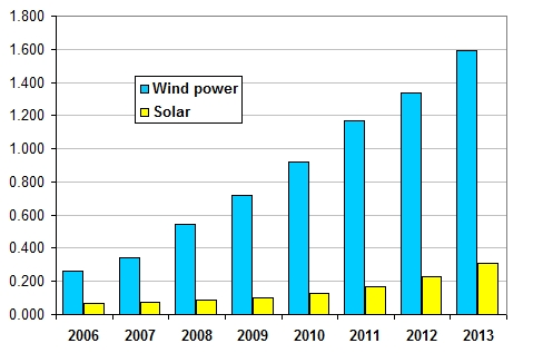 reweable energy - wind vs solar