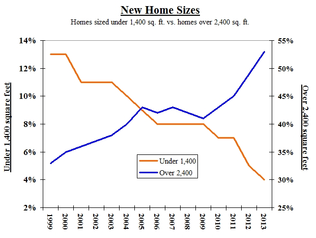large vs small homes
