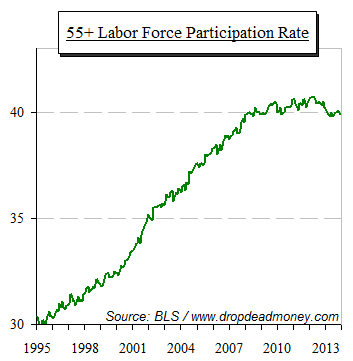 labor force participation rate 55+