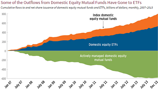 Which is cheaper: ETFs or Index Funds?