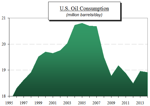 US oil consumption 95-14