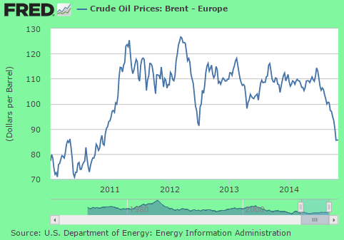 brent oil price 10-2014