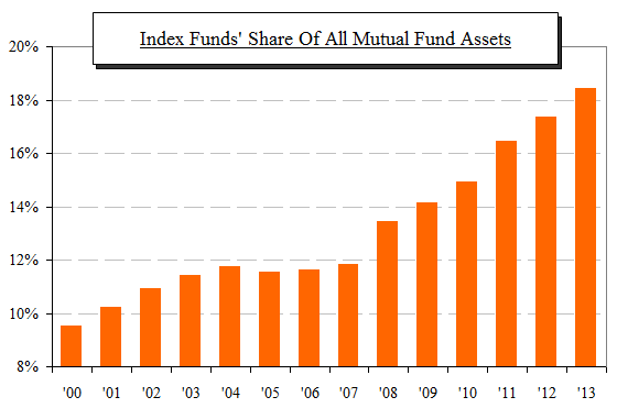 ici index fund share of total assets