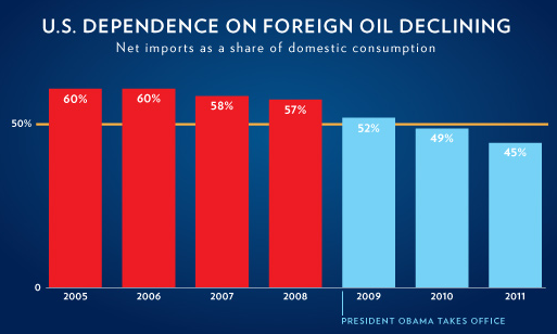 oil eie white house declining dependency on imported oil