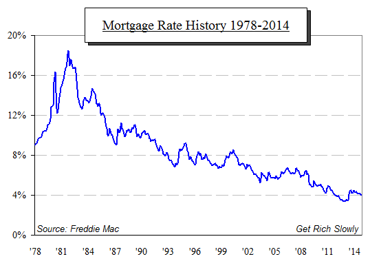 mortgage interest rates long