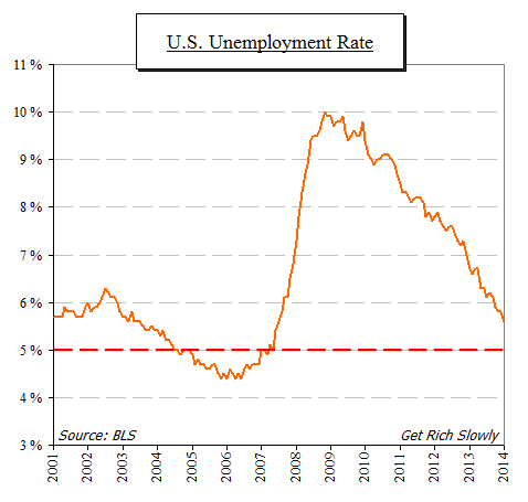 great recession unemployment rate