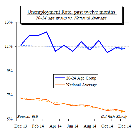 great recession unemployment