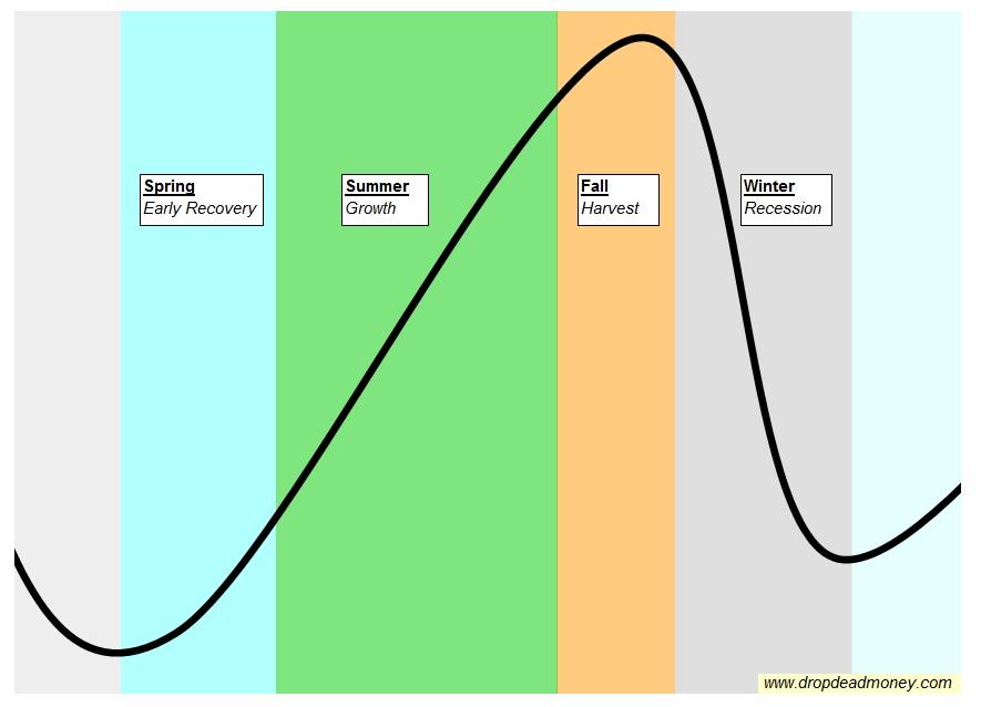 The economic seasons