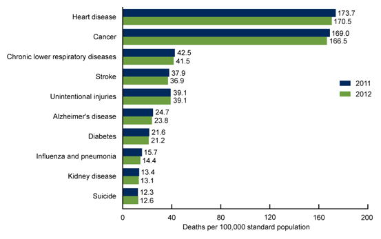 Source: CDC/NCHS, National Vital Statistics System, Mortality