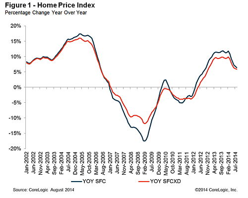 corelogic homeprices aug 2014