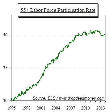 labor force participation rate 55+