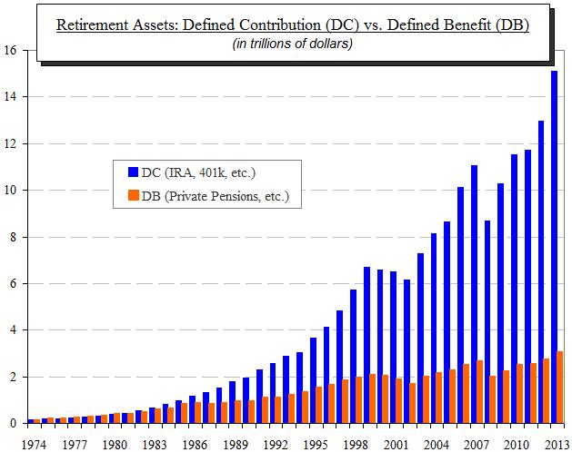 ici retirement assets