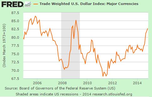 us dollar 10 yrs
