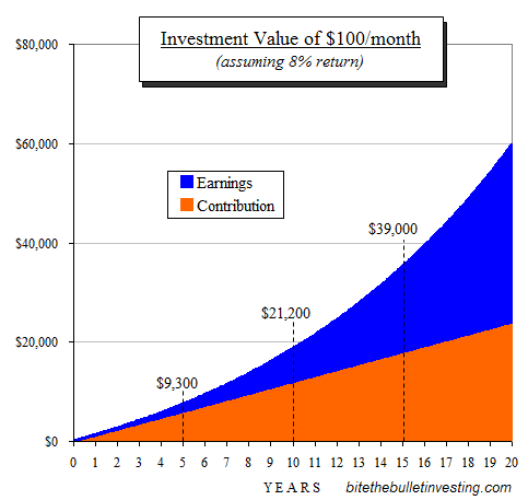 Investment value over time