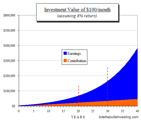 investment value at ten year intervals