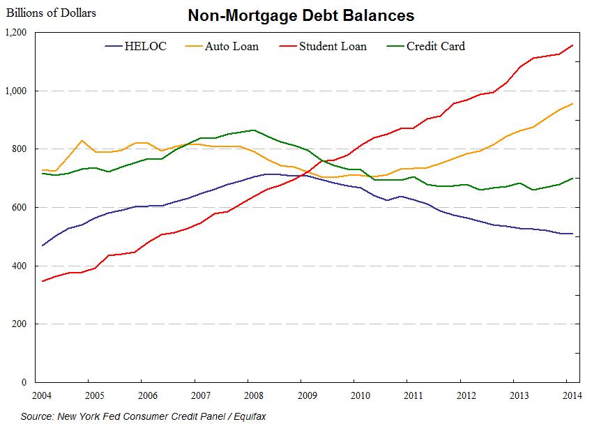student debt 2014